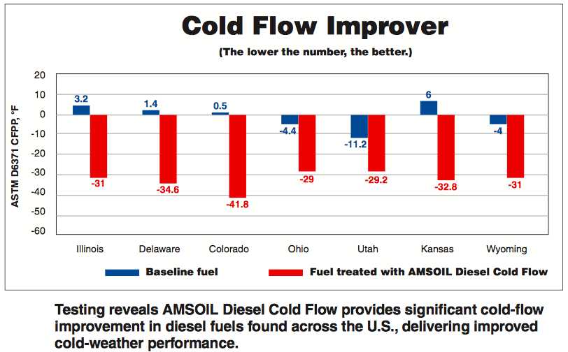 diesel cold flow improver test results